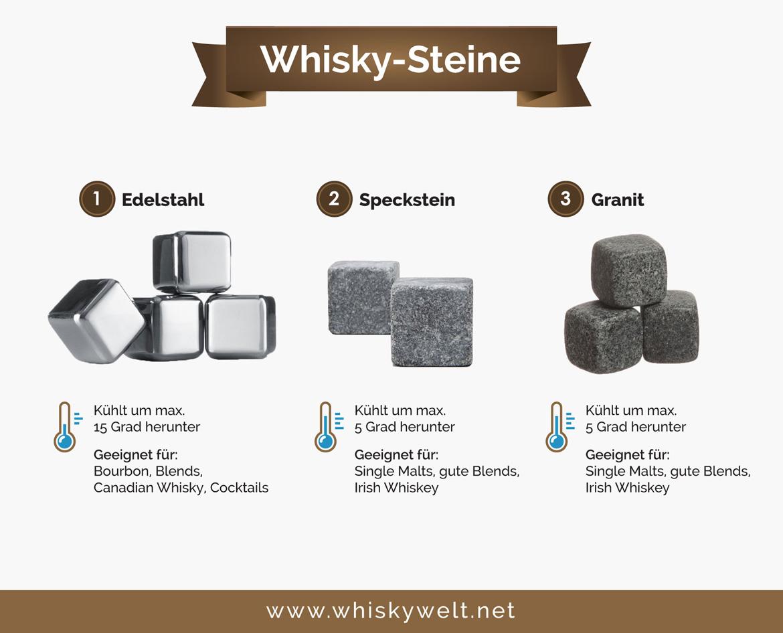 Informationen zur Beschaffenheit und Kühlleistung von Whisky-Steinen.