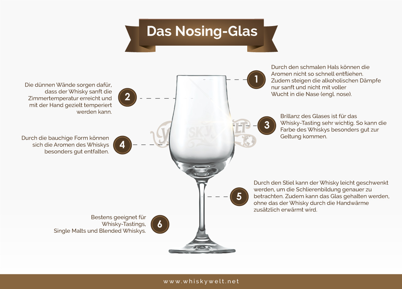 Informationen zur Beschaffenheit von Nosing-Gläsern (Grafik: Whiskywelt.net)