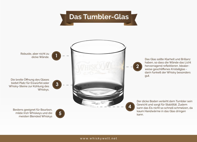 Informationen zur Beschaffenheit von Tumbler-Gläsern (Grafik: Whiskywelt.net)