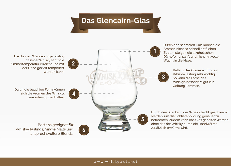 Informationen zur Beschaffenheit von Glencairn-Gläsern (Grafik: Whiskywelt.net)