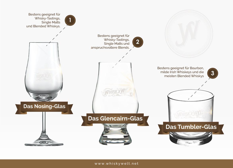 Verschiedene Whiskyglas-Typen im Überblick (Grafik: Whiskywelt.net)